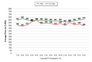 Rocklin House Prices March 2019